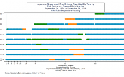 A 10-Factor Heath, Jarrow and Morton Model for the Japanese Government Bond Yield Curve, 1974 to 2018: The Impact of Negative Rates and Smoothing Issues