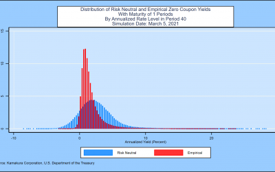 A 10 Factor Heath, Jarrow and Morton Stochastic Volatility Model  for the U.S. Treasury Yield Curve,  Using Daily Data from January 1, 1962 through December 31, 2020