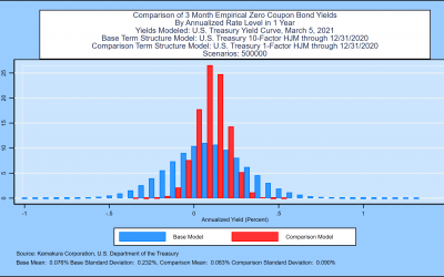 Model Validation: Proof that 1-factor Interest Rate Models  Underestimate Risk by 61% to 83%