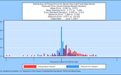 KRIS Daily Model Validation: Confirmation That Out-of-Sample KRIS Default Probabilities Accurately Price Traded U.S. Corporate Bonds, Updated June 8, 2021