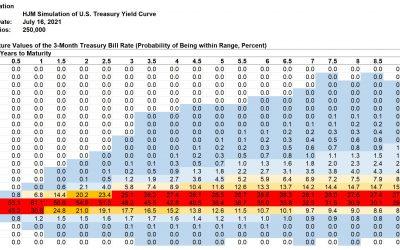 Kamakura Weekly Forecast, July 16, 2021: 3-month Treasury Bill Yield Distribution for 10 Years
