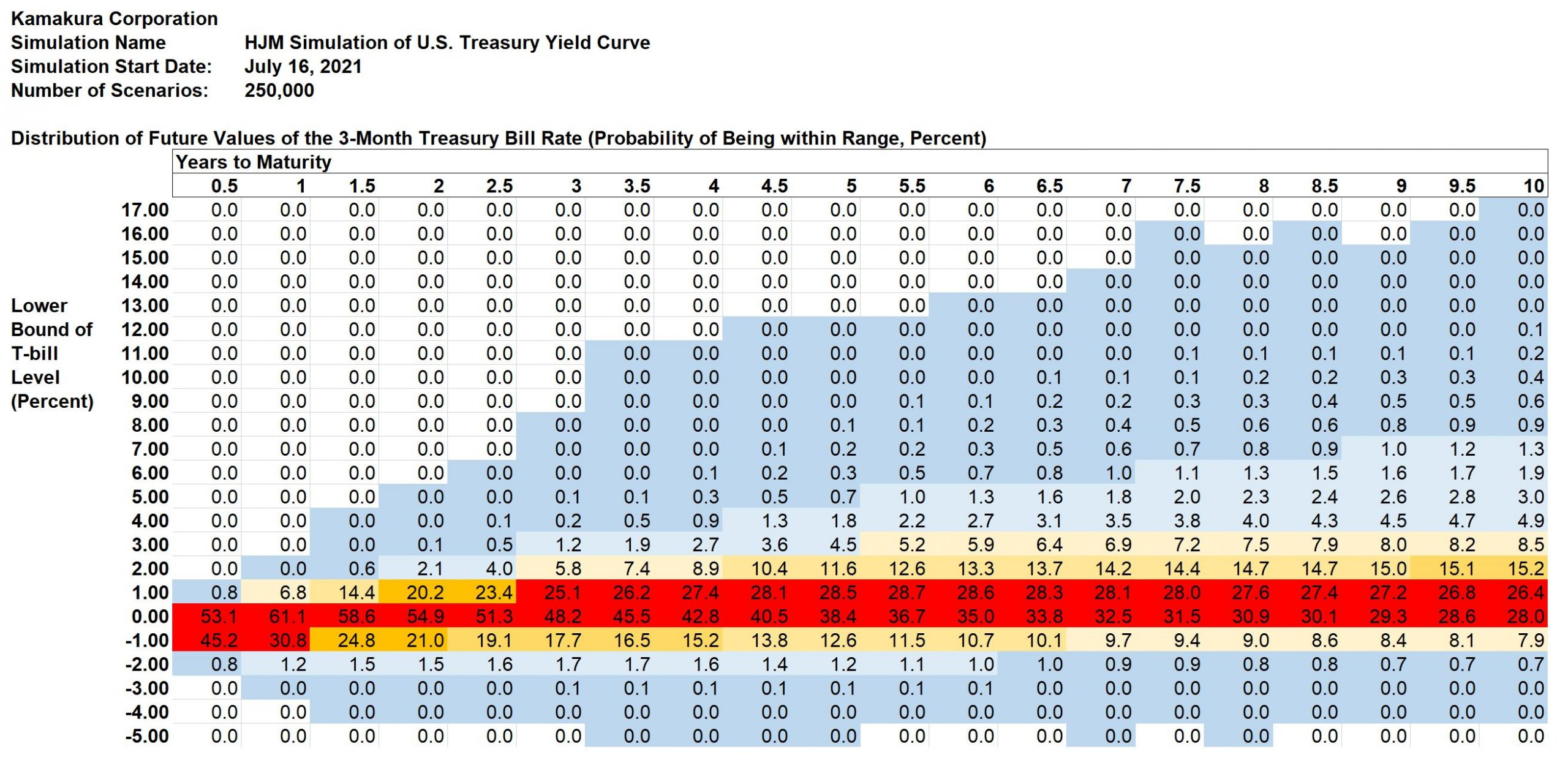 Outlook for 3-Month Treasury Bill yields