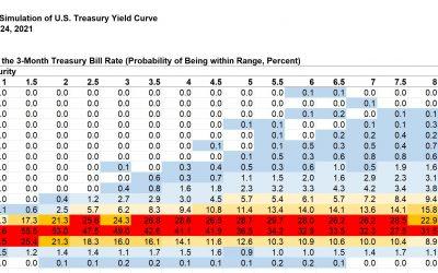 New on SeekingAlpha: U.S. Treasury Yields, The 10-Year Probabilities