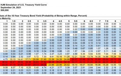 Kamakura Weekly Forecast, September 24, 2021: U.S. Treasury Probabilities 10 Years Forward