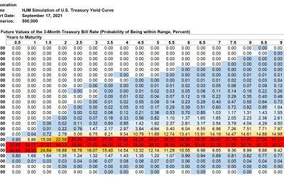 Kamakura Weekly Forecast, September 17, 2021: U.S. Treasury Probabilities 10 Years Forward