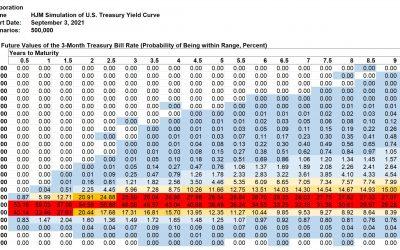 Kamakura Weekly Forecast, September 3, 2021: U.S. Treasury Probabilities 10 Years Forward