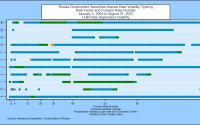 An 11-Factor Heath, Jarrow, and Morton Stochastic Volatility Model  for the Government of Russia Yield Curve,  Using Daily Data from January 4, 2003 through August 31, 2021