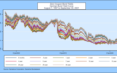 A 15-Factor Heath, Jarrow, and Morton Stochastic Volatility Model  for the German Bund Yield Curve,  Using Daily Data from August 7, 1997 through September 30, 2021