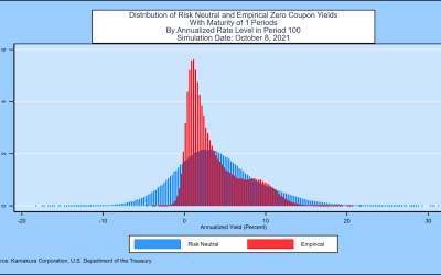 A 10-Factor Heath, Jarrow, and Morton Stochastic Volatility Model  for the U.S. Treasury Yield Curve,  Using Daily Data from January 1, 1962 through September 30, 2021