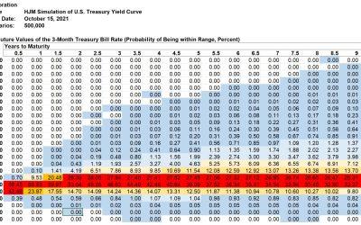 Kamakura Weekly Forecast, October 15, 2021: U.S. Treasury Probabilities 10 Years Forward