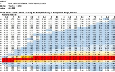 Kamakura Weekly Forecast, October 1, 2021: U.S. Treasury Probabilities 10 Years Forward